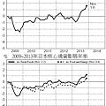 2009~2013年日本通貨膨脹年率