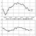 2009~2013年歐元區通貨膨脹年率