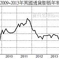 2009~2013年英國通貨膨脹年率