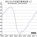 2006~2013年美國非農業就業人口