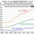 200601~201307美國聯邦債券持有人狀況