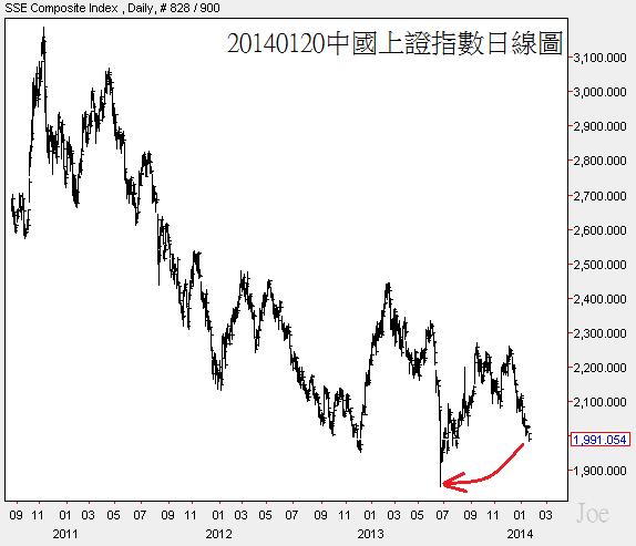 20140120中國上證指數日線圖