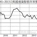 200901~201312美國通貨膨脹年率變化