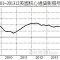 200901~201312美國核心通貨膨脹年率變化