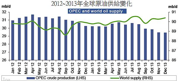 2012~2013年全球原油供給變化