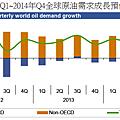 2013~2014年全球各地區原油需求預估