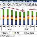 2010Q1~2013Q4全球原物料商品投資金流狀況