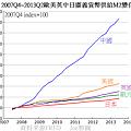 2007Q4~2013Q2歐美英中日廣義貨幣供給M2變化