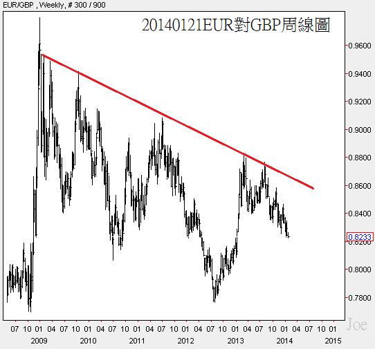 20140121EUR對GBP周線圖