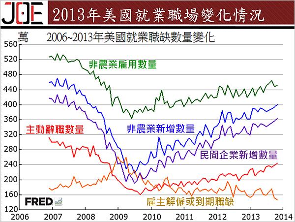 2013年美國就業職場變化情況