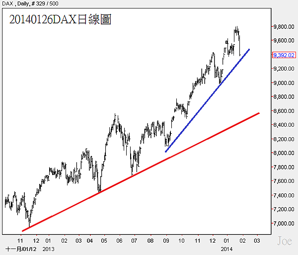 20140126DAX日線圖