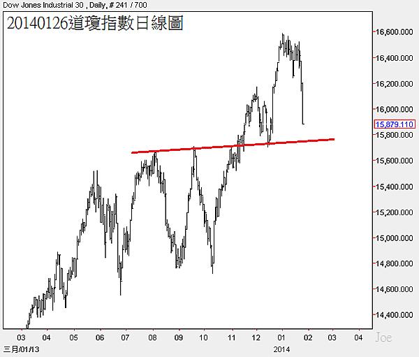 20140126道瓊指數日線圖