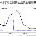 2009~2013年紐西蘭核心通貨膨脹和基礎利率