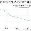 1985~2013年紐西蘭政府負債佔GDP比重