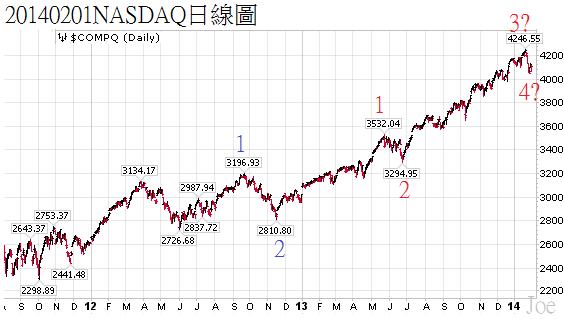 20140201NASDAQ日線圖