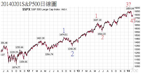 20140201S&P500日線圖