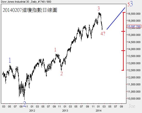 20140207道瓊指數日線圖