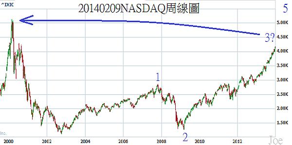 20140209NASDAQ周線圖