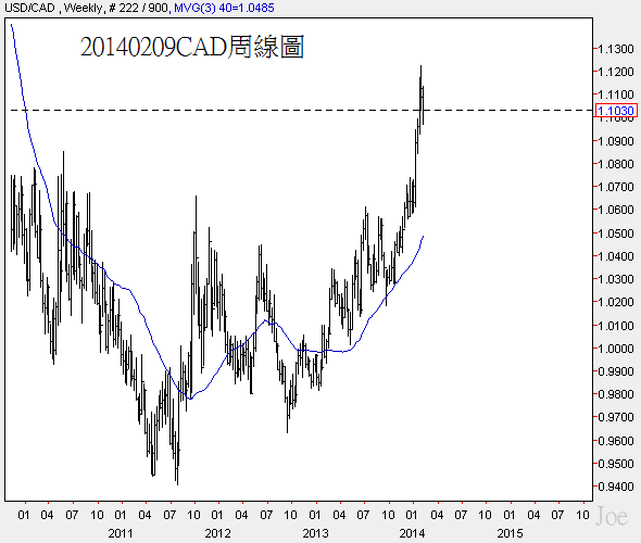20140209CAD周線圖