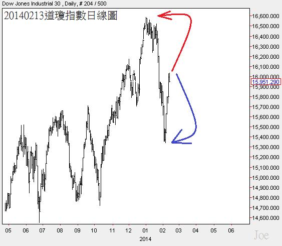 20140213道瓊指數日線圖