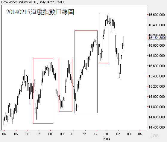 20140215道瓊指數日線圖