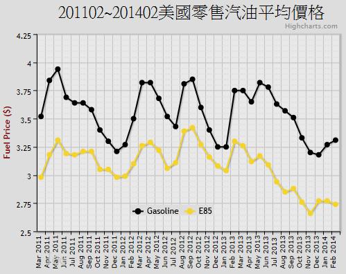 201102~201402美國零售汽油平均價格