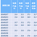 2014年1~2月台灣零售汽油價格