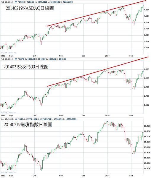 20140219美國股市日線圖