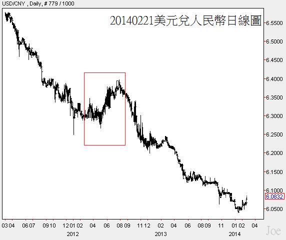 20140221美元兌人民幣日線圖