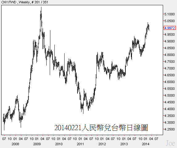20140221人民幣兌台幣日線圖