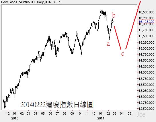 20140222道瓊指數日線圖1