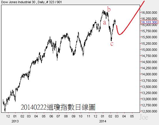 20140222道瓊指數日線圖2