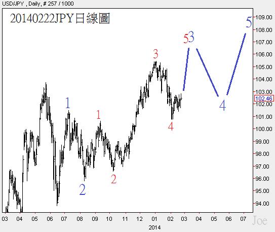 20140222JPY日線圖