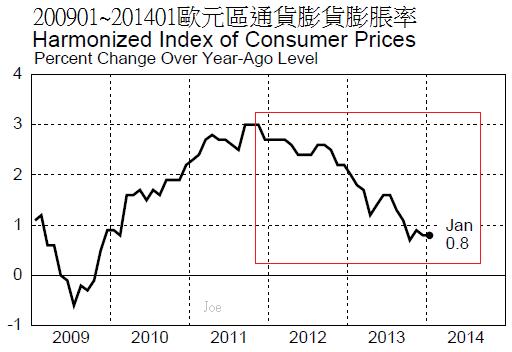 200901~201401歐元區通貨膨貨膨脹率