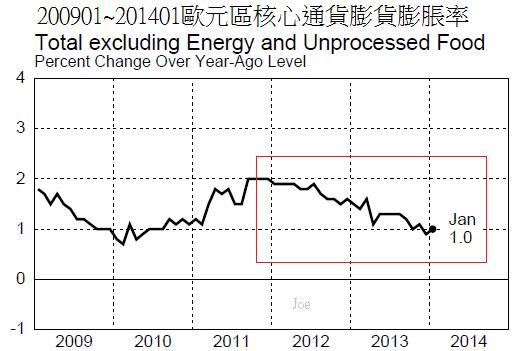 200901~201401歐元區核心通貨膨貨膨脹率