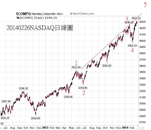 20140226NASDAQ日線圖