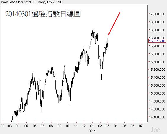 20140301道瓊指數日線圖