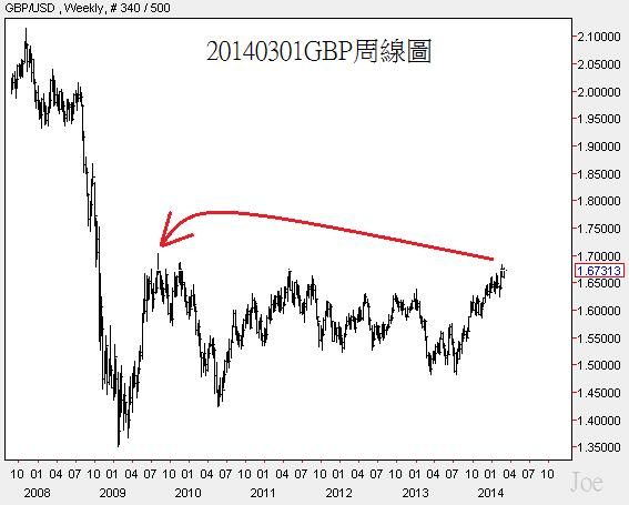 20140301GBP周線圖