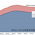 2004Q1~2013Q2美國家庭整體貸款狀況