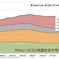 2004Q1~2013Q2美國家庭非房地產貸款狀況