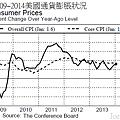 2009~2014美國通貨膨脹狀況