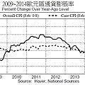 2009~2013歐元區通貨膨脹率