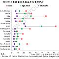 2012年主要國家青年與成年失業率