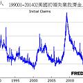 199001~201402美國初領失業救濟金人數