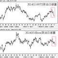 20140314國際原油日線圖
