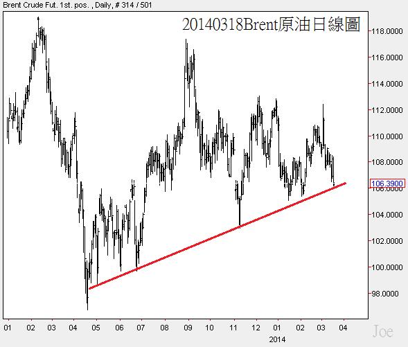 20140318Brent原油日線圖