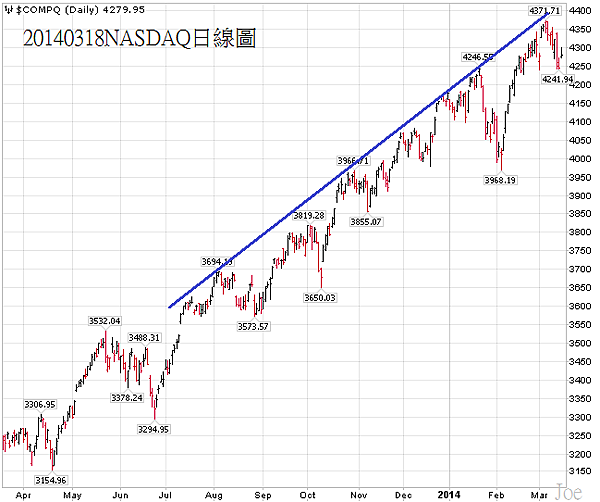 20140318NASDAQ日線圖