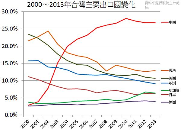 2000~2013年台灣主要出口國變化