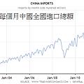 2000~2013年每個月中國全國進口總額