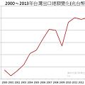2000~2013年台灣出口總額變化(兆台幣)